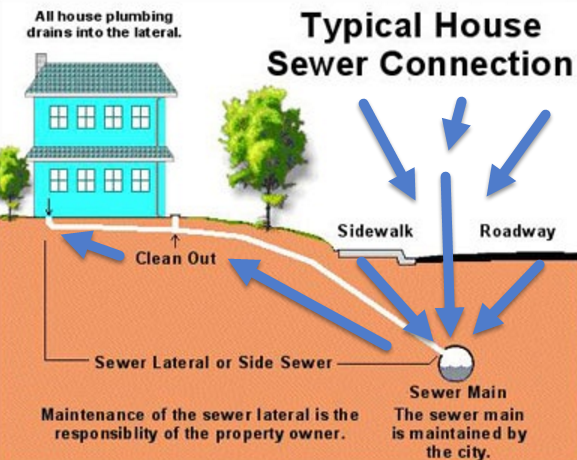 Why does your basement / home flood?